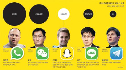 내달 상장 앞둔 '스냅챗', 메신저·SNS 경계 타고 빠르게 성장