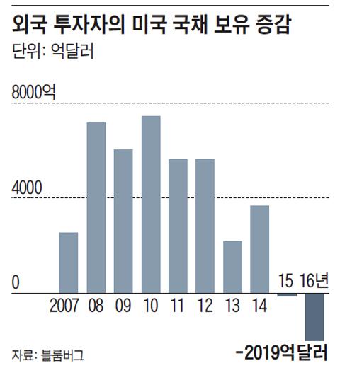 외국 투자자의 미국 국채 보유 증감