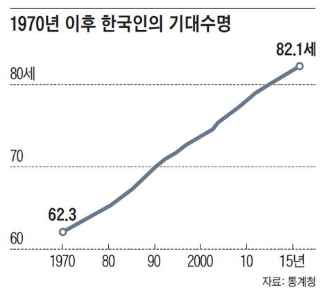 1970년 이후 한국인의 기대수명