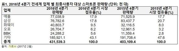 """애플, 2년만에 스마트폰 판매 1위 탈환…""""갤노트7 단종 반사이익"""""""