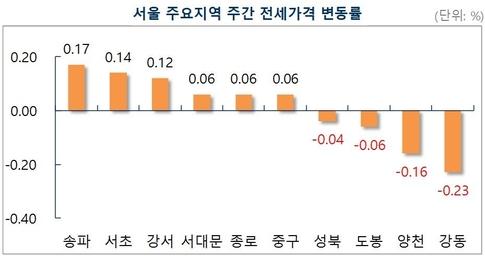 지난 주 서울 아파트 전셋값은 0.03% 올랐는데, △송파(0.17%) △서초(0.14%) △강서(0.12%) △서대문(0.06%)  △중구(0.06%) 등에서 많이 상승했다.