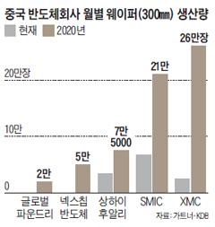중국 반도체회사 월별 웨이퍼 생산량 그래프