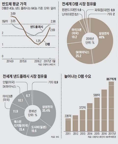반도체 평균 가격 그래프