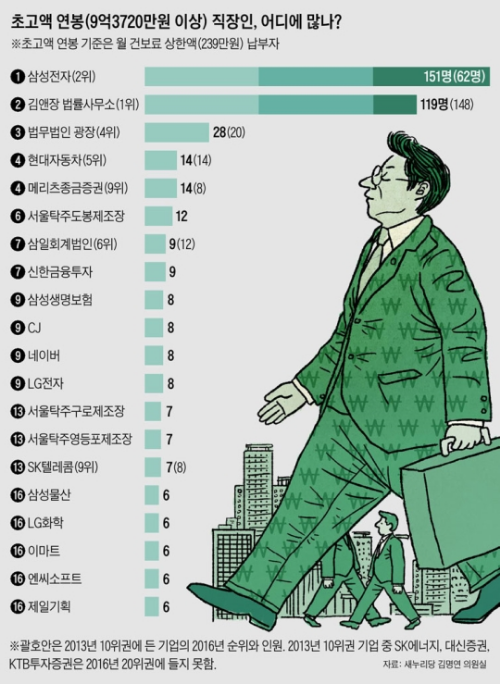[jobsN Check④] 막걸리 회사, 연수입 9억 이상 직장인 26명+α 현대차보다 많아