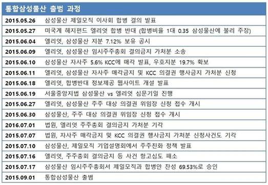 """특검 수사·JY 재판 '삼성물산 주주 소송'에 영향 미칠까…""""주총 거쳤기에 합병 무효는 어려울듯"""""""