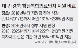 대구·경북 첨단복합의료단지 지원 비교