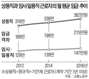 상용직과 임시·일용직 근로자의 월 평균 임금 추이