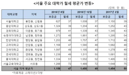 서울 주요 대학가 월세 평균가 변동(2016년 8월~2017년 2월). /스테이션3 다방 제공