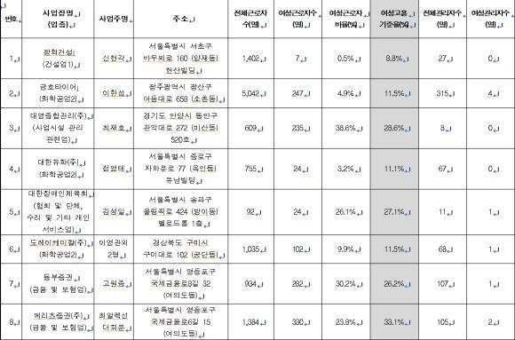 직원 1402명 가운데 여성 7명 여성을 찾아볼 없는 한국 기업 TOP27