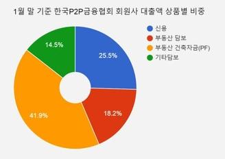 올해 1월 말 기준 한국P2P금융협회 누적 대출액 상품별 비중. /자료=한국P2P금융협회, 표=이민아 기자