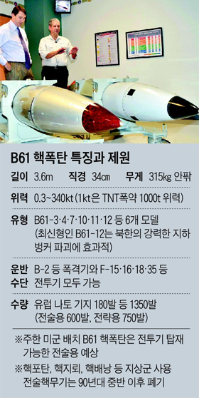 B61 핵폭탄 특징과 제원 정리 표