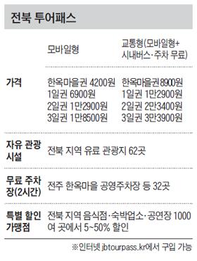 전북 투어패스 정리 표