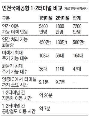 인천국제공항터미널비교