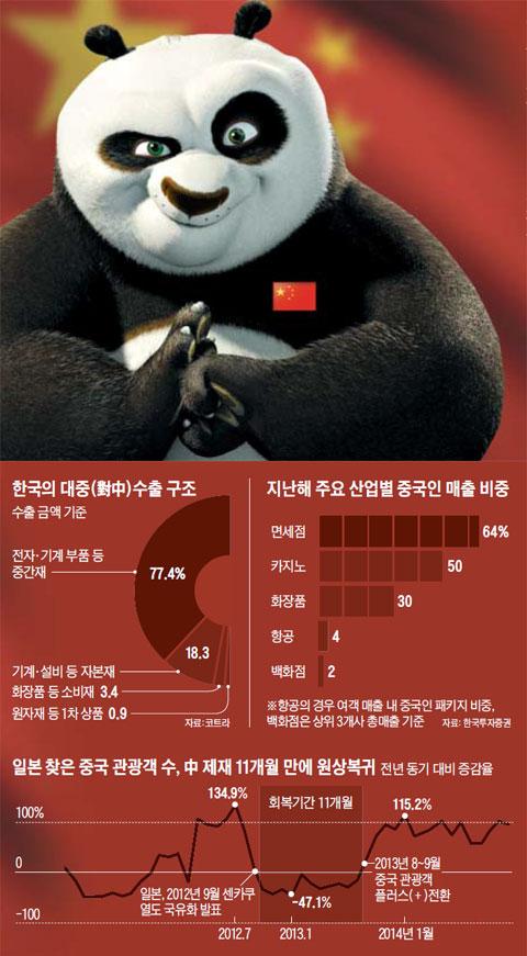 한국의 대중(對中)수출 구조 외