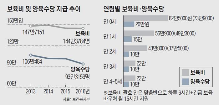 보육비 및 양육수당 지급 추이 그래프