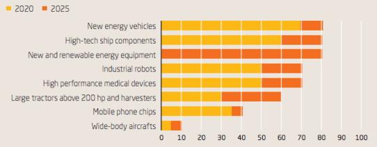 '중국 제조 2025'가 내세운 주요 육성 산업 국산화 비율 목표 /중국유럽연합상회