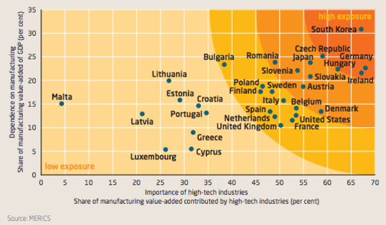 국가별 중국 제조 2025 리스크 노출도. GDP에서 제조업이 차지하는 비중(수직축)과 첨단 제조업 비중(수평축)의 조합으로 산출했다. /독일 메릭스