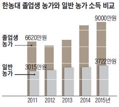 한농대 졸업생 농가와 일반 농가 소득 비교 그래프