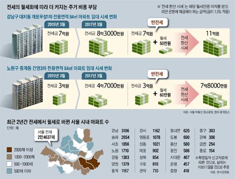 전세의 월세화에 따라 더 커지는 주거 비용 부담 그래픽