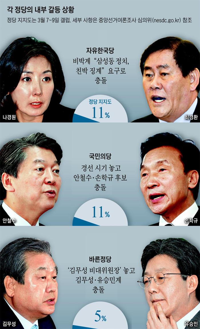 각 정당의 내부 갈등 상황 정리 그래픽