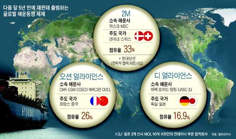 다음 달 5년 만에 재편돼 출범하는 글로벌 해운동맹 체제