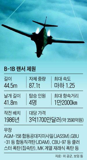 B-1B 랜서 제원