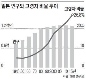 일본 인구와 고령자 비율 추이