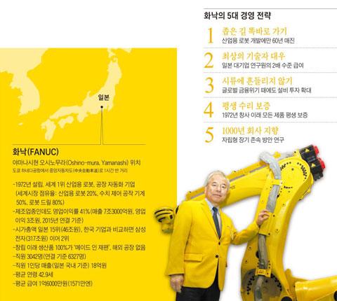 화낙(FANUC) / 화낙의 5대 경영 전략