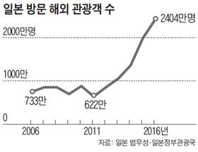 일본 방문 해외 관광객 수 그래프