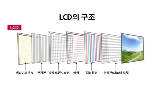 나노셀 TV 구조 / LG전자 제공