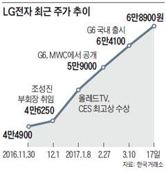 LG전자 최근 주가 추이