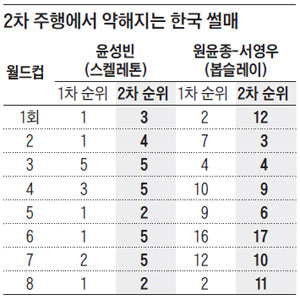 2차 주행에서 약해지는 한국 썰매