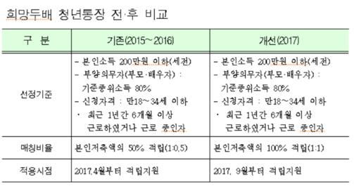 서울시 '희망두배 청년통장' 전·후 비교. /서울시 제공
