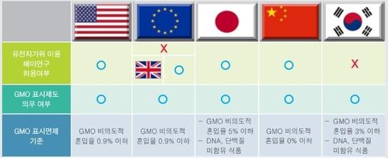 주요 국가별 크리스퍼를 이용한 배아연구 허용 여부 및 GMO 표시제도 정책/한국바이오협회 한국바이오경제연구센터 제공