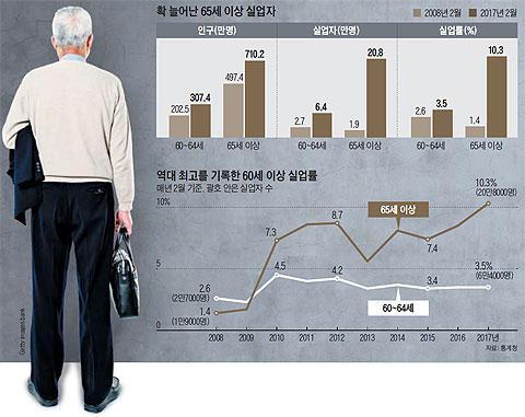 확 늘어난 65세 이상 실업자 외