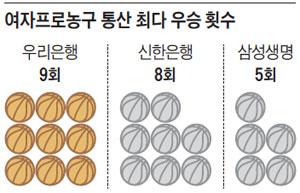 여자프로농구 통산 최다 우승 횟수