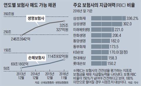 연도별 보험사 매도 가능 채권 그래프