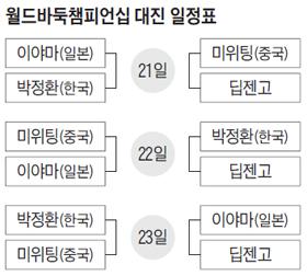 월드바둑챔피언십 대진 일정표