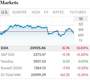 다우·S&P500 사흘째↓…FOMC 위원들의 '입' 주목하며 관망