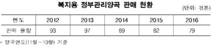 통계청(위), 농림축산식품부(아래)  제공