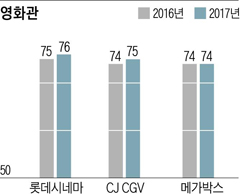영화관 80% 직영 운영…품질관리 분야 긍정적 평가