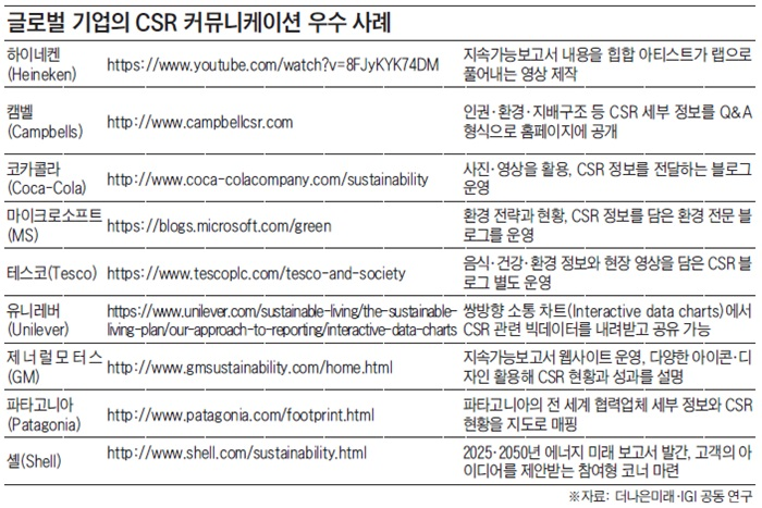 자꾸만 보고 싶은 글로벌 기업 'CSR 보고서'
