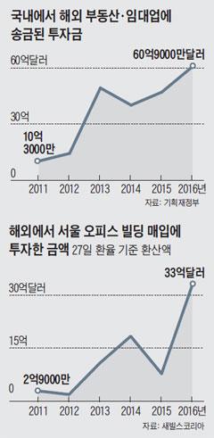 국내에서 해외 부동산·임대업에 송금된 투자금 외