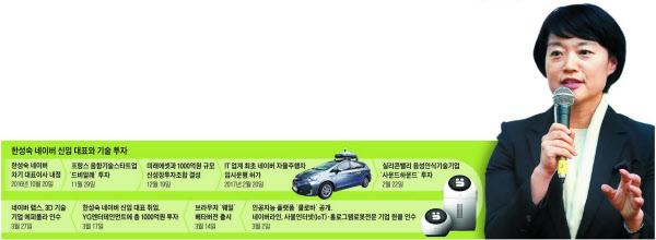 """네이버, 포털서 기술기업으로… """"구글이 경쟁상대"""""""
