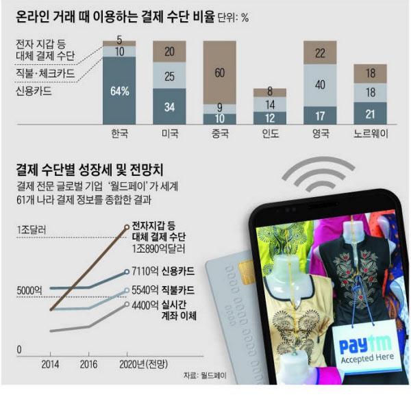 모바일 시대에… 여전히 신용카드 긁는 한국