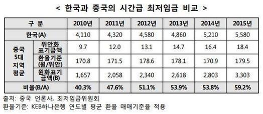2010~2015년 한국과 중국의 최저시급 비교