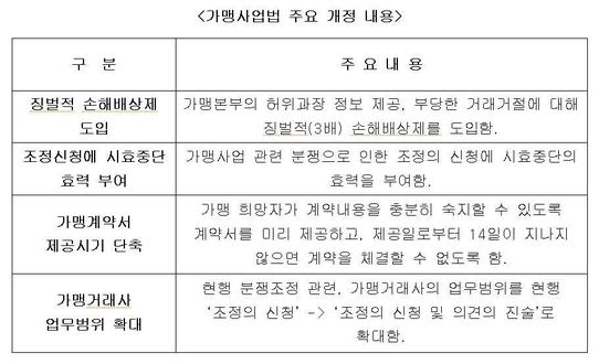 [2017 프랜차이즈] 오는 10월 '징벌적 손해배상제' 도입 논란