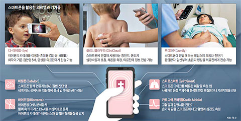 스마트폰을 활용한 의료앱과 기기들