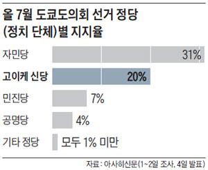 올 7월 도쿄도의회 선거 정당별 지지율