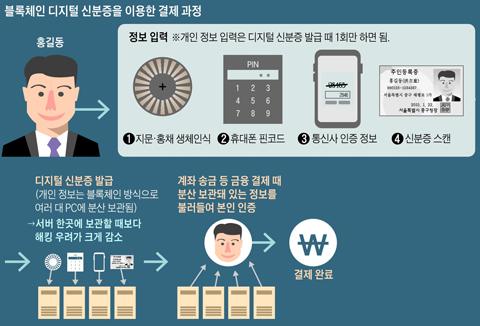블록체인 디지털 신분증을 이용한 결제 과정 그래픽